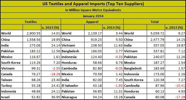 US Textile Imps